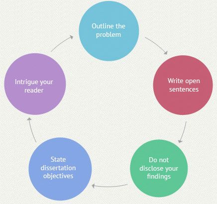 How to write thesis aims and objectives