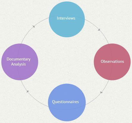 methodology of dissertation