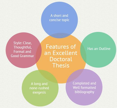 doctoral thesis help writing phd thesis at uk writing service researching developing doctoral thesis main aspects assistance