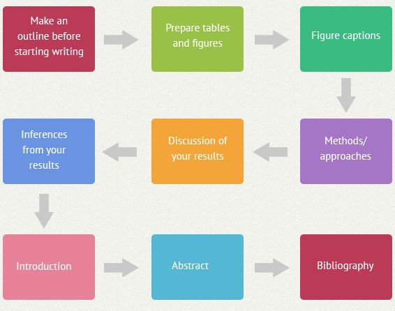 Steps in writing thesis proposal
