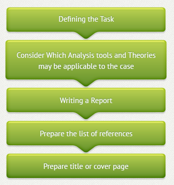 what is a case study case studies help in the uk % turnitin  what is a case study how to write it