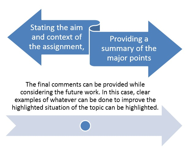 assignment help writing figure 6