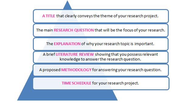 Research paper proposal writing