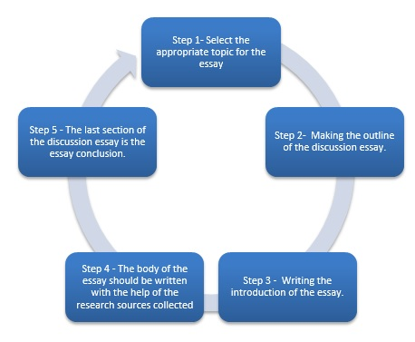 developing a discussion essay general writing figure 1 - Writing A Discussion Essay