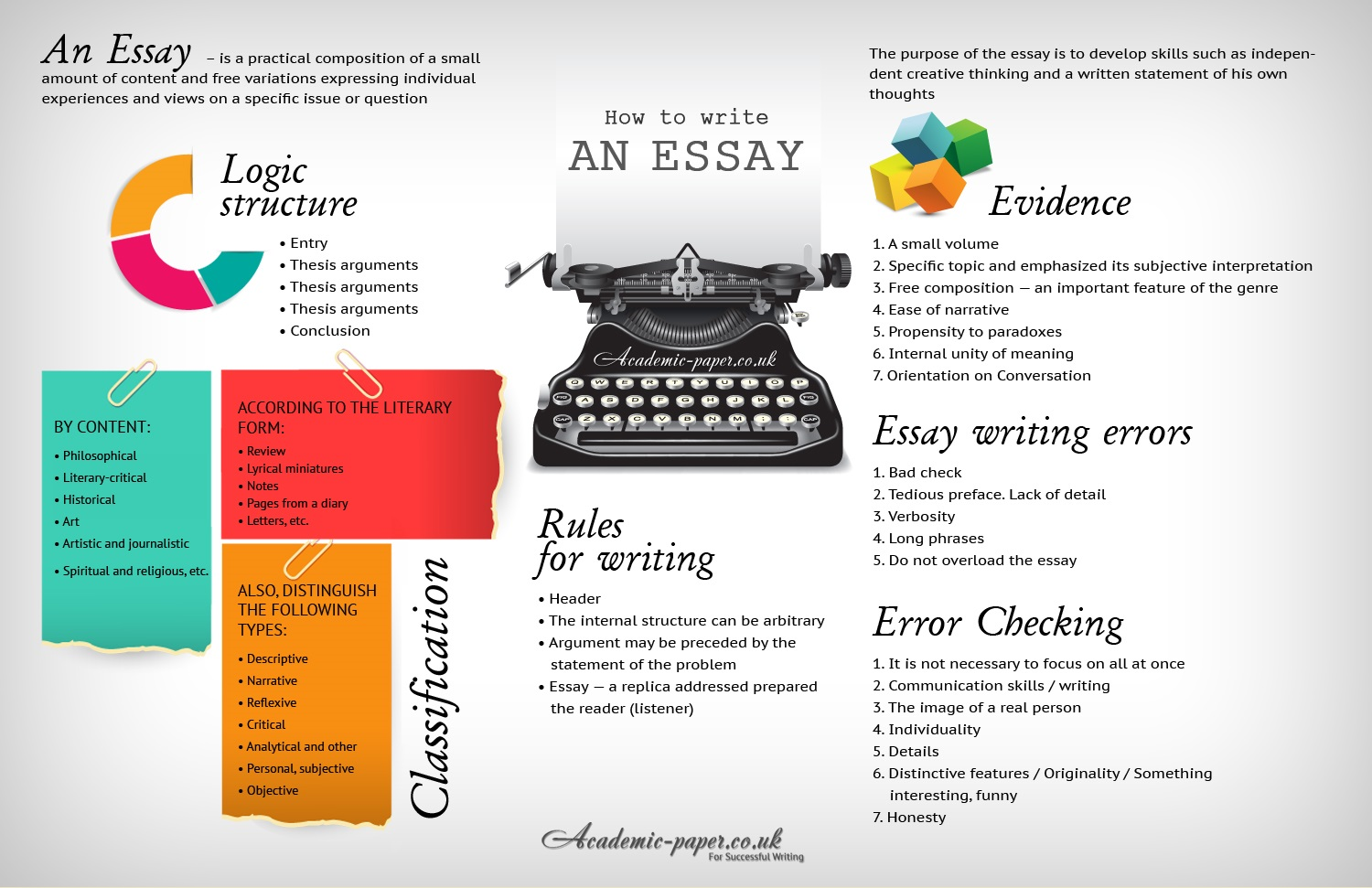 know about different types of essays